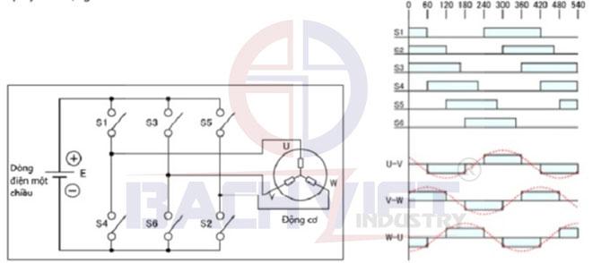 điện áp xoay chiều 3 pha
