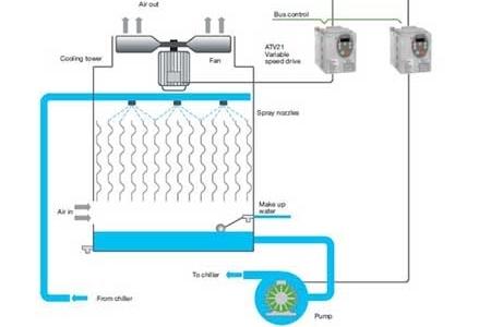 Sử dụng biến tần điều khiển quạt tháp giải nhiệt chiller và tiết kiệm điện năng